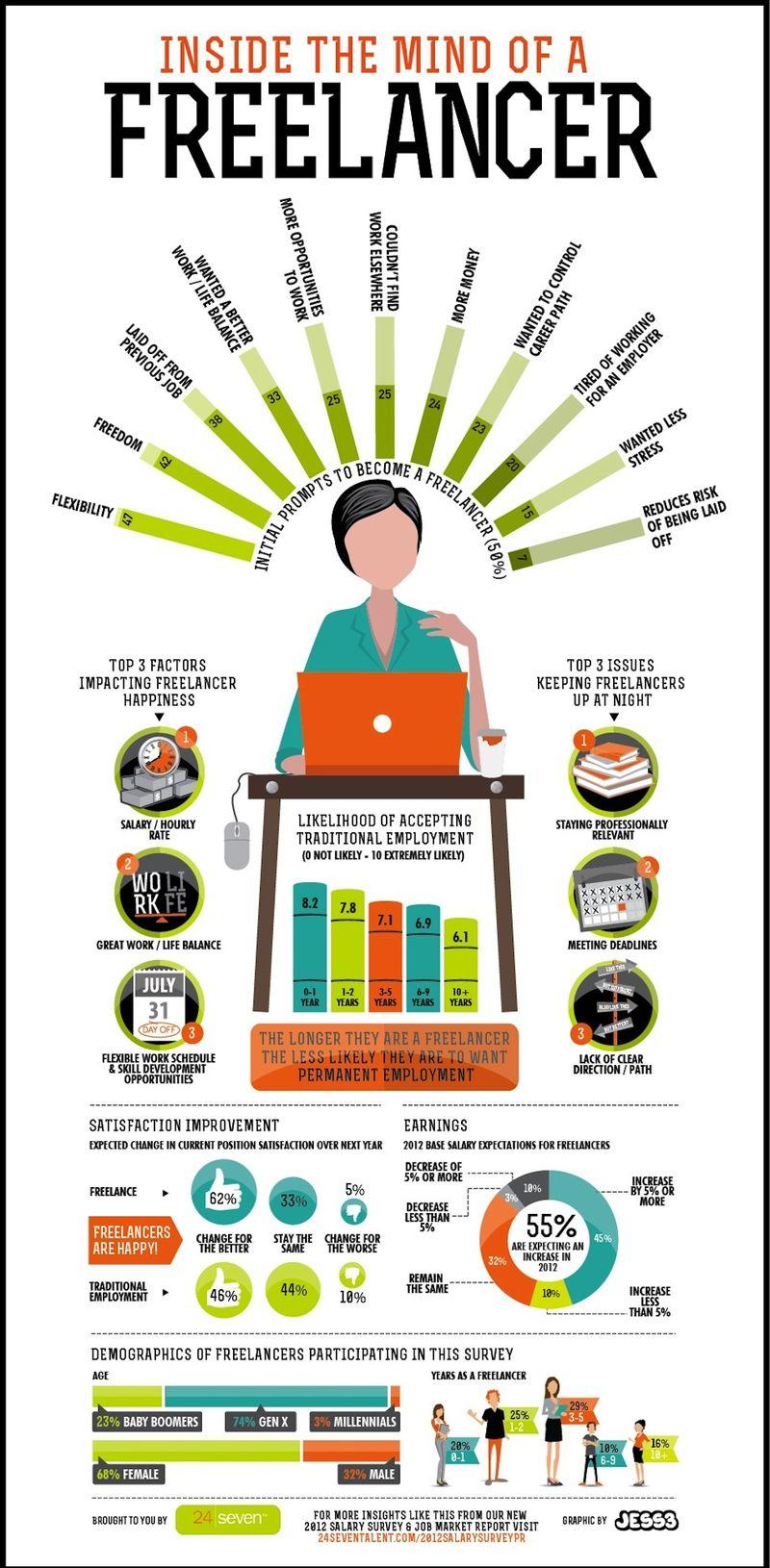 Según encuesta, los freelancers son más felices
