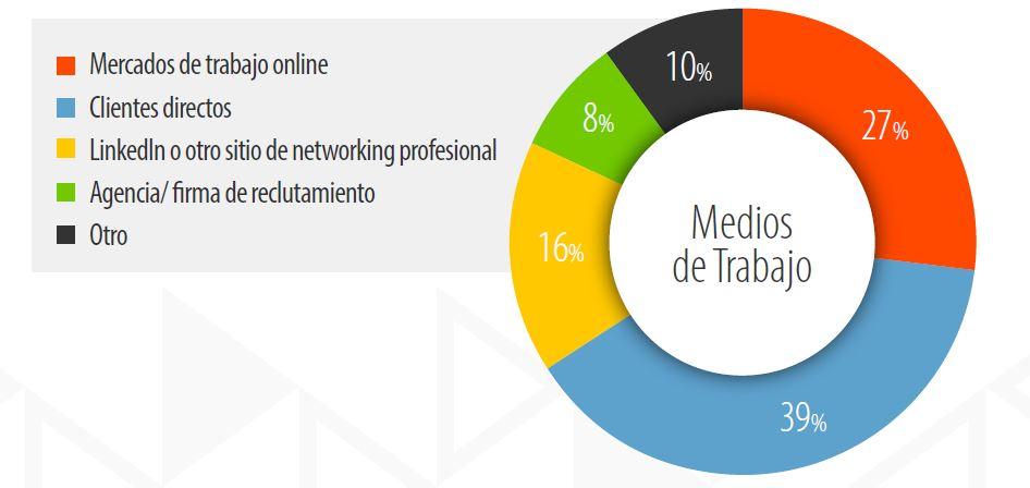 Freelancer Income Survey SP 3