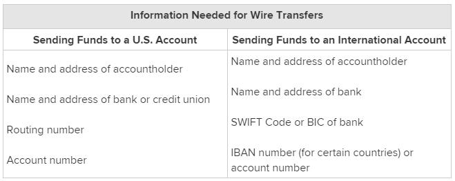 wire transfers everything you need to know about sending money rh blog payoneer com Online Money Wiring Services Online Money Wiring Services