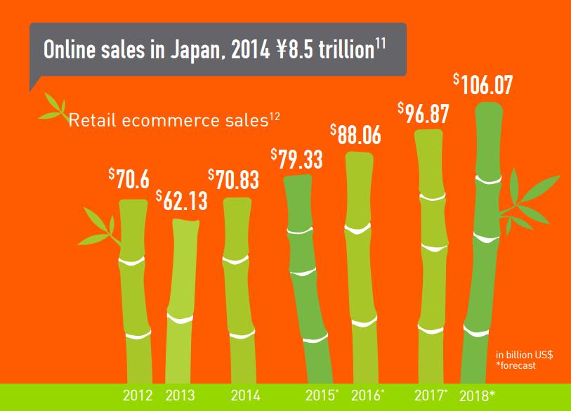 japanese ecommerce stats