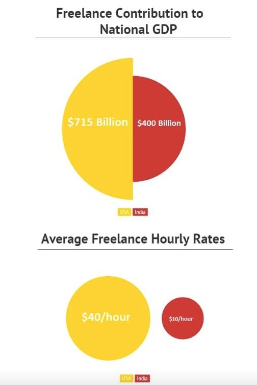 India Freelance2