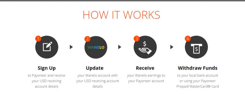 Payoneer Wanelo partnership