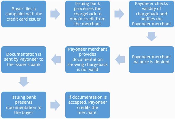 Payoneer Chargebacks Flowchart The Payoneer Blog