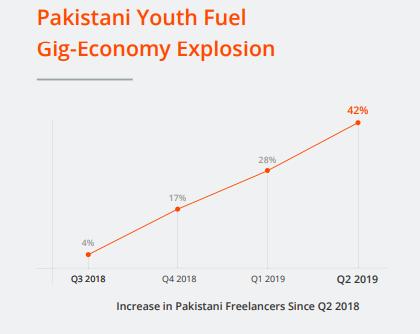 Увеличение числа фрилансеров в Пакистане