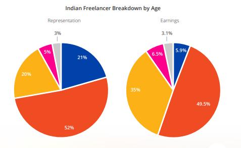 Фрилансеры в Индии