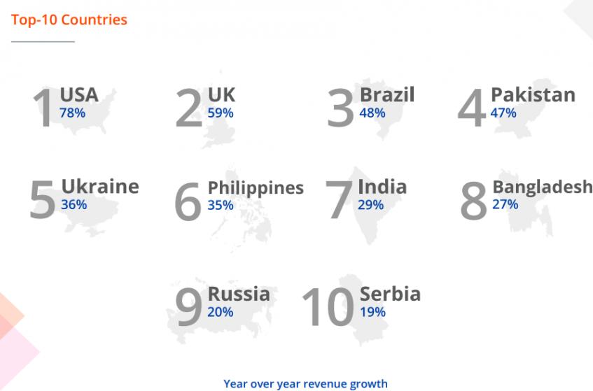 Лучшие страны-фрилансеры