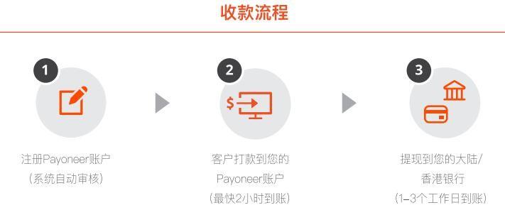 Payoneer外贸e户通-帮你解决外贸B2B收款难题