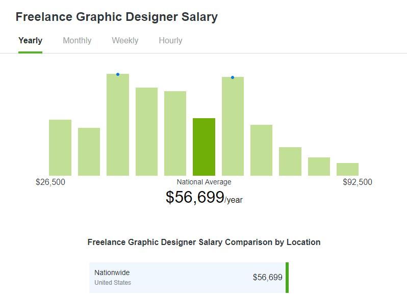 Фрилансер дизайнер сколько зарабатывает фрилансер сайт россия