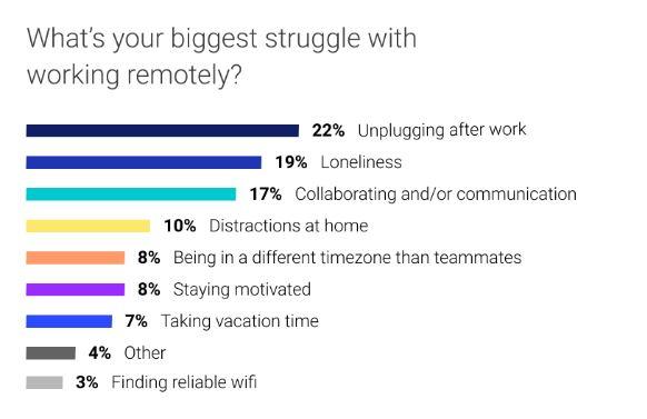 Freelance remote work