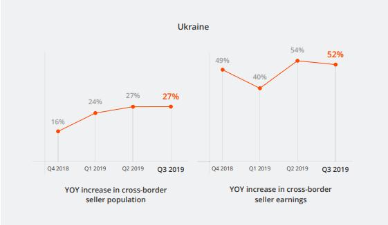 ukraine q3 2019 eSeller charts